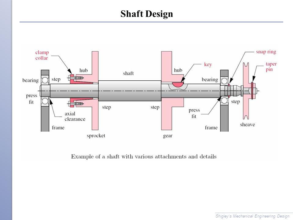 The Crucial Role Of Material Selection in Machine Design