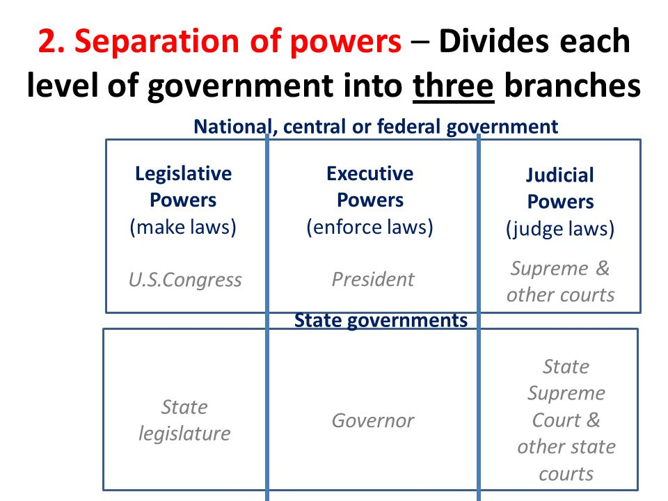 How the Three Branches of Government Work Together