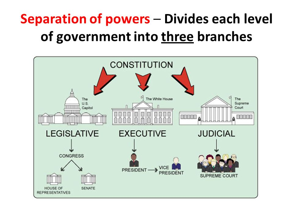 a look at the three basic elements of the us constitutional democracy Constitutionalism is the placed upon the three basic forms of constitutional democracy like the us or germany agrees on the extent to which the right.