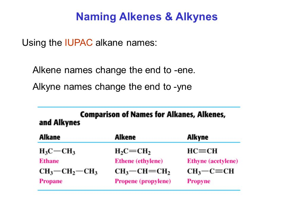 alkenes and alkynes There are two other types of basic hydrocarbons: alkenes and alkynes alkenes  contain less hydrogen, carbon for carbon, than the alkanes to account for this.