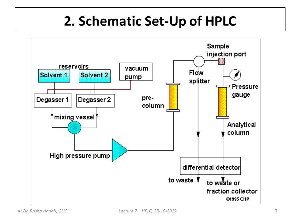 Hplc schematic