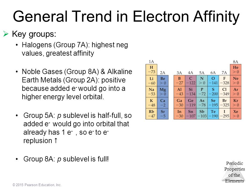 Group (periodic table)