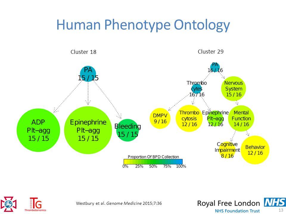 Advances in Genetic Testing for Inheritable Bleeding ...