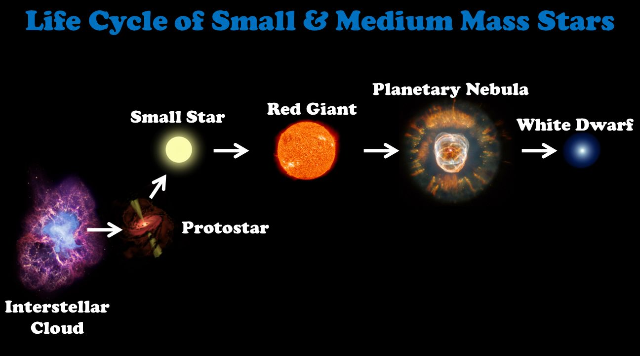 red giant star life cycle - photo #35