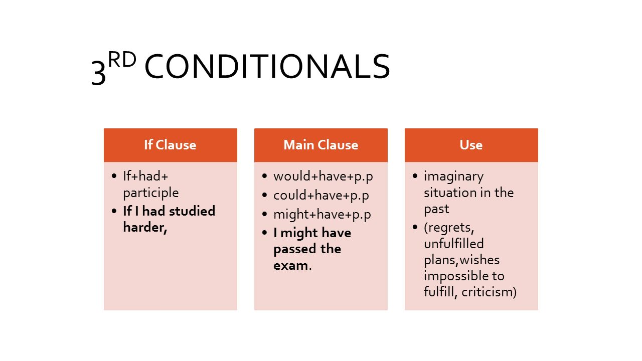 3RD CONDITIONALS If Clause If+had+ participle If I had studied harder,