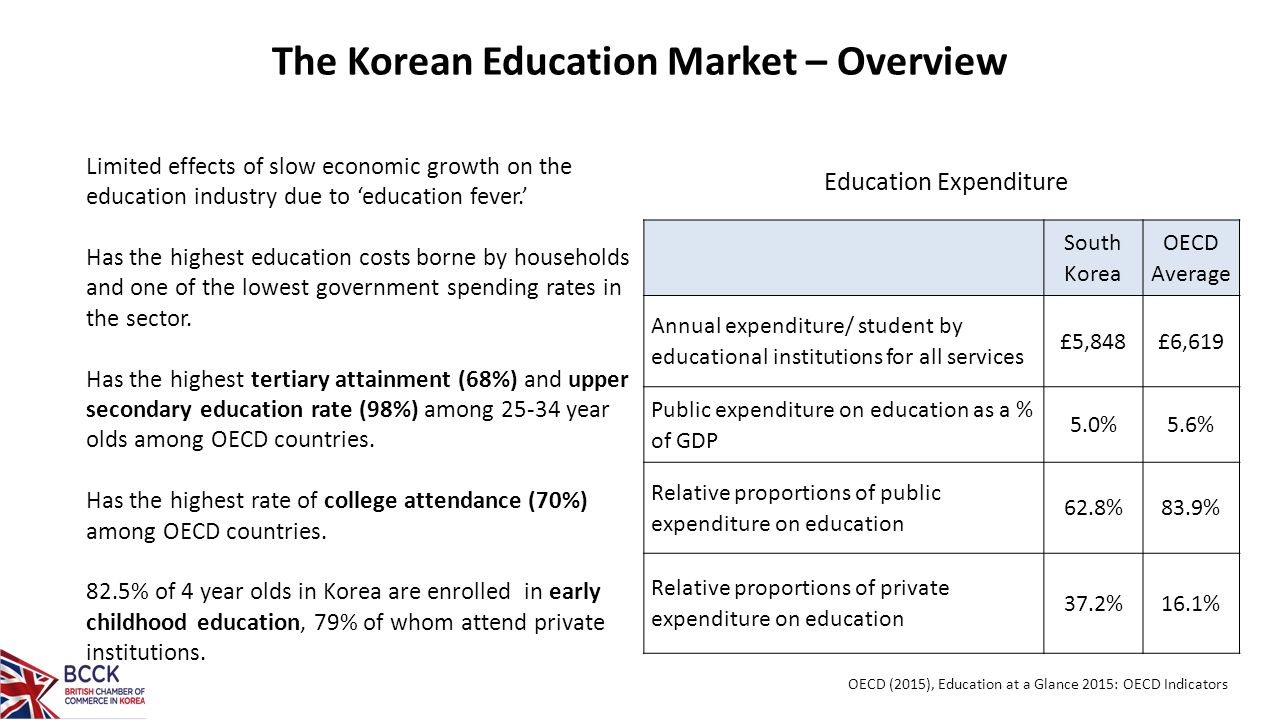 """a case study of south korean South korea south korea is considered a """"growth miracle"""" from very poor to very rich in 50 years common story: """"embraced free markets and economy."""