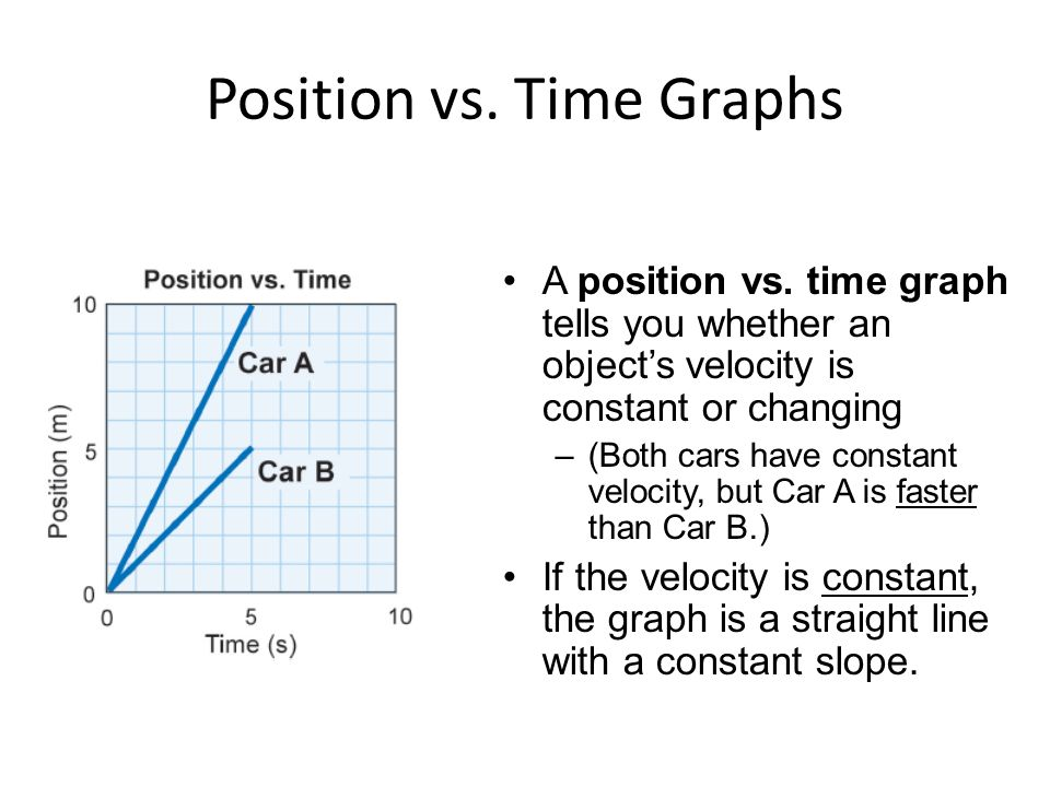 how to make a position vs time graph