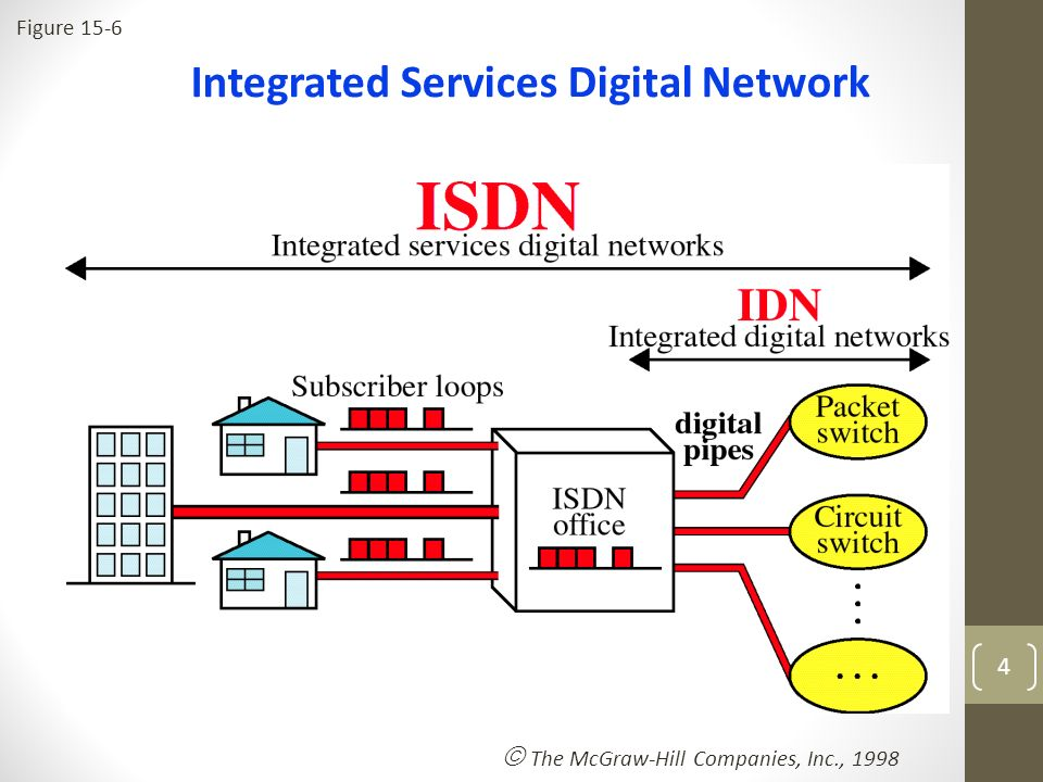 an introduction to the integrated services digital network isdn The integrated services digital network (isdn) is a system of digital telephone  connections that enables data to be transmitted simultaneously end to end.
