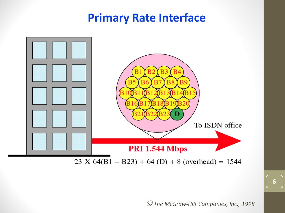 Channels of the Primary Rate Interface
