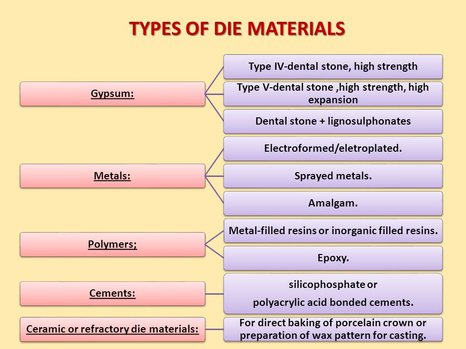 Types Of Gypsum ~ Assalamu alaikum dr tajammul ahmed ppt video online