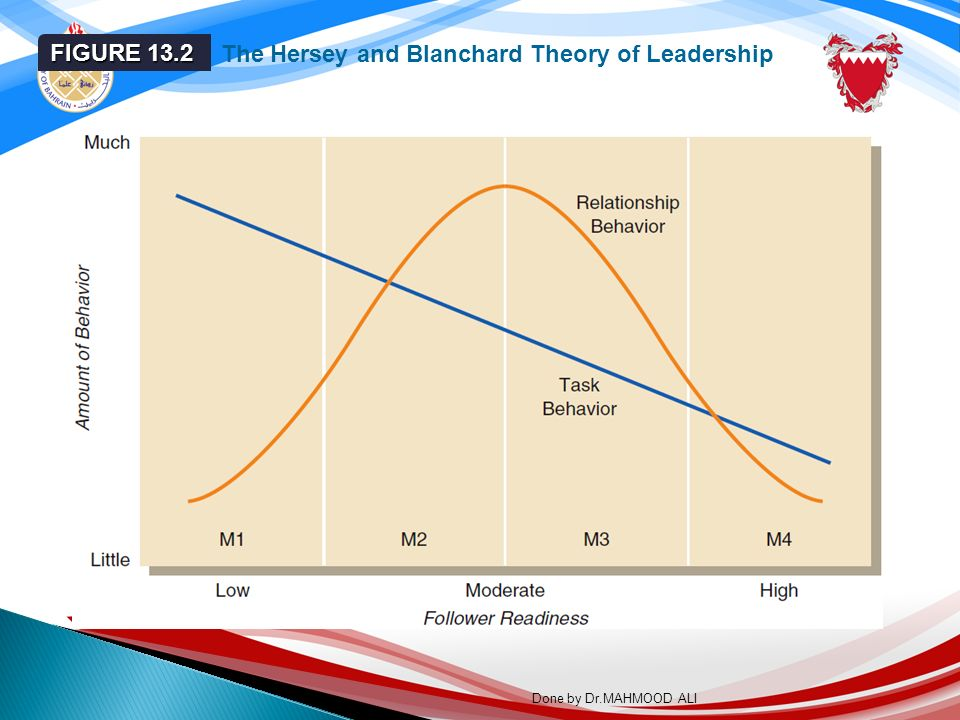 LEADERSHIP THEORIES AND STUDIES