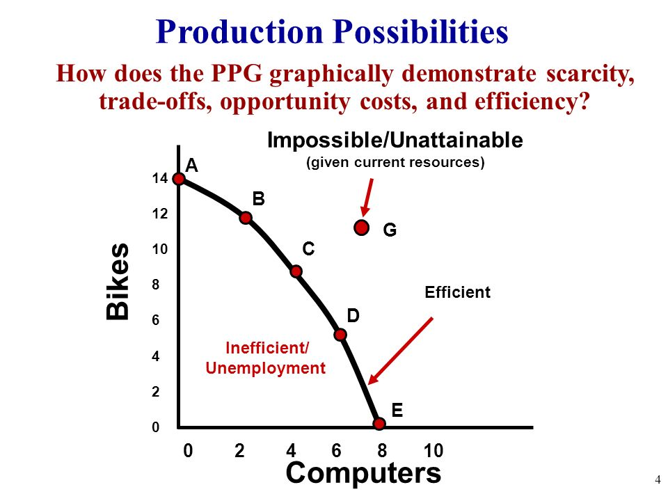 ppc economics On the graph below, economic growth would cause the ppc to move from pp1 to pp2 this doesn't necessarily mean that the economy is producing more.