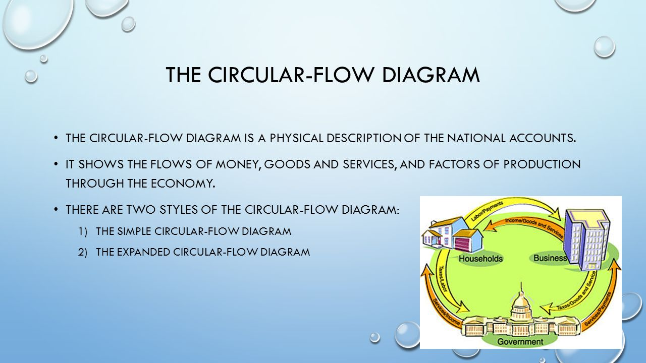Macro economics ppt download the circular flow diagram pooptronica Images
