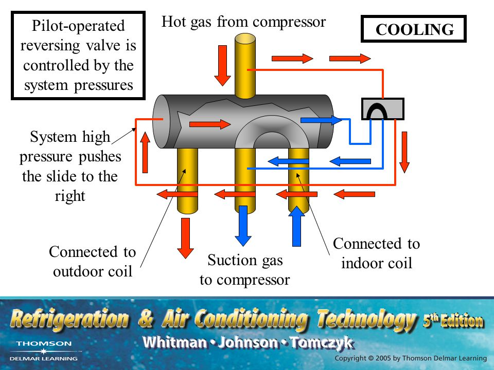 Section 8 air source heat pumps unit ppt download for Gas hot air heating systems