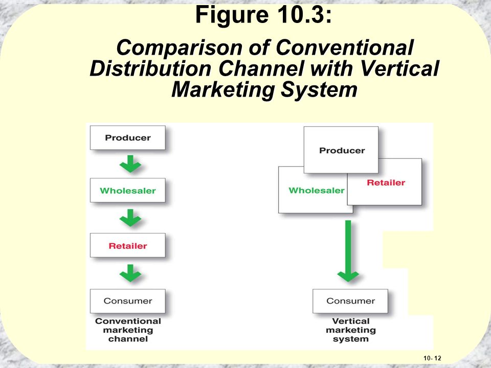 different conventional and vertical marketing system Vertical marketing systems involve several parts of the distribution  3 the  difference between conventional & vertical marketing channels.