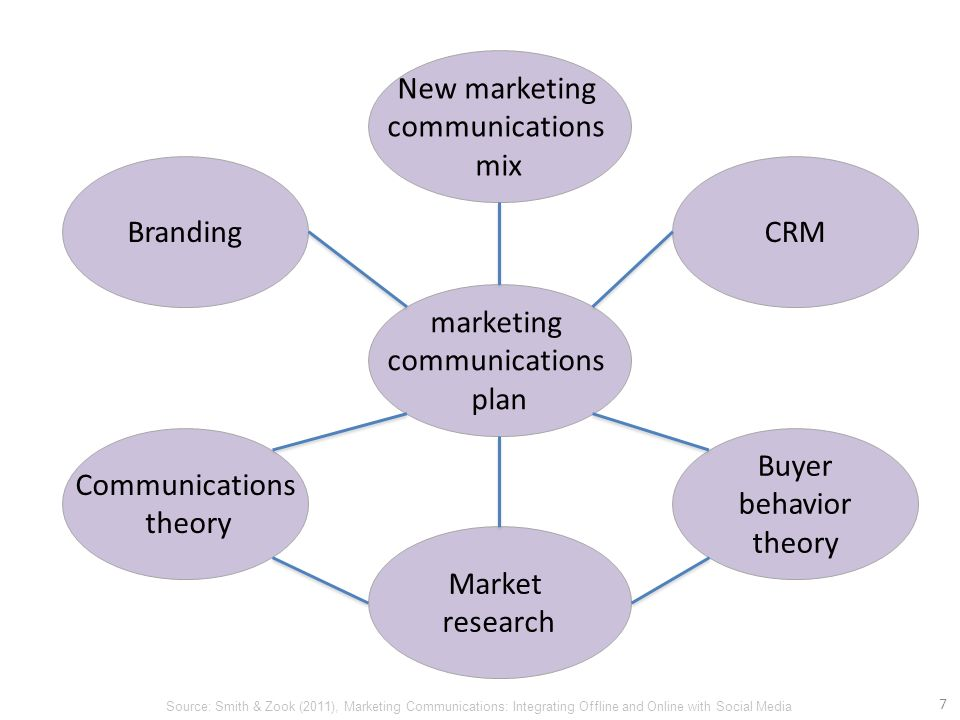 communication theories and the advertising industry Marketing communication theory and practice emerges an important  ways  about advertising, as an industry and marketing communication process, as well  as.