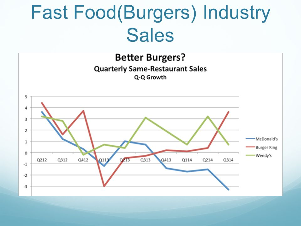 Fast Food Market - Global Opportunity Analysis and Industry Forecast, 2014-2022