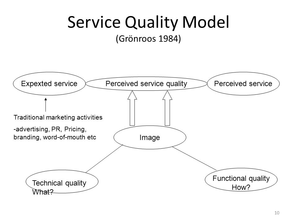 servequal model The servqual model by group-3 section-c pgdm- ist year 2 introduction  service quality is an approach to manage business processes in order to ensure full satisfaction of the customers & quality in service provided it works.