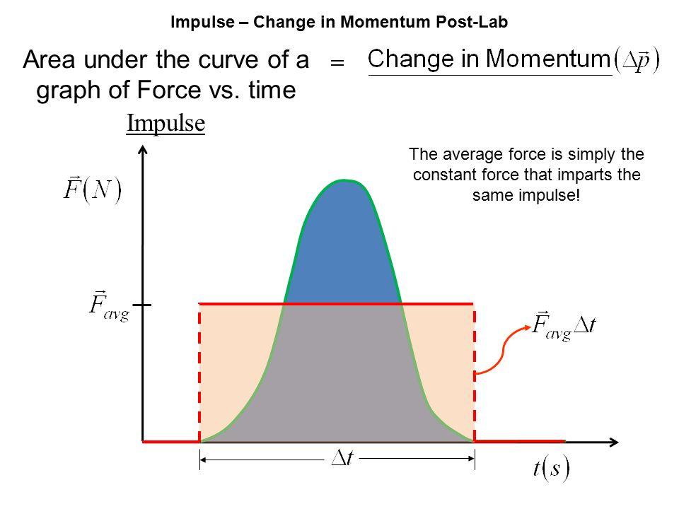 momentum lab