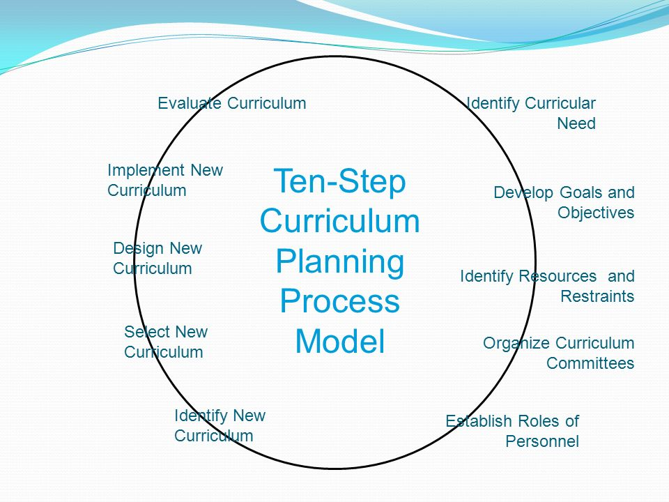 curriculum planning To assist school district personnel in planning and developing curriculums, this handbook describes and explains a 10-step process and provides supporting examples, checklists, and references.