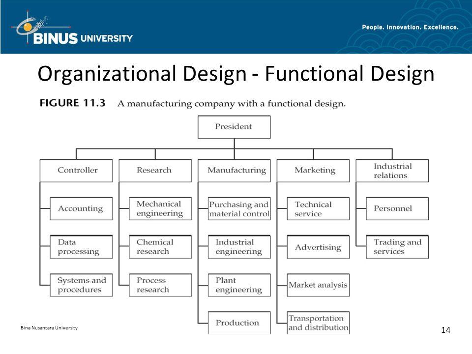Organizational Design - Functional Design