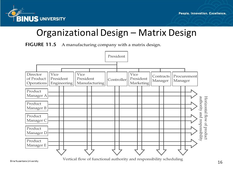 Organizational Design – Matrix Design