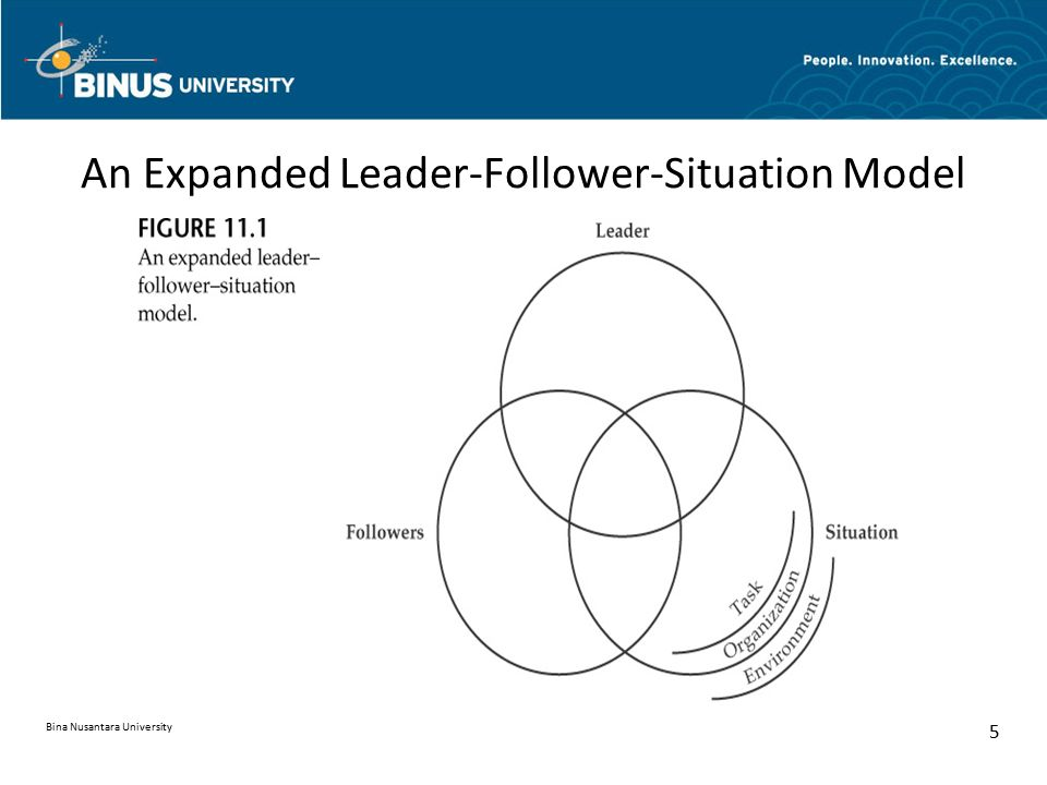An Expanded Leader-Follower-Situation Model