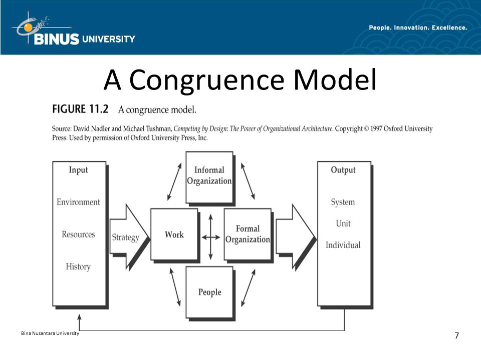 "congruence model Extract a 'theory of prejudice which proposes that the most important determinant of one person's attitude toward another is the similarity or ""congruence"" between the two people's belief systems."