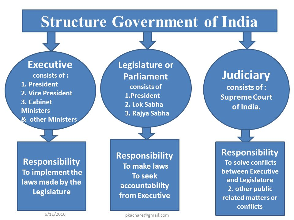 indian govt structure in details Welcome to trade guide of indian customs  gst related changes a) calculations for igst amount b) enquiry of gstn id, c) directory view of igst duty and gst compensation cess  swift related changes are provided under trade guide on imports  rebate on state levies on textile scheme(rosl) are provided under trade guide on exports.