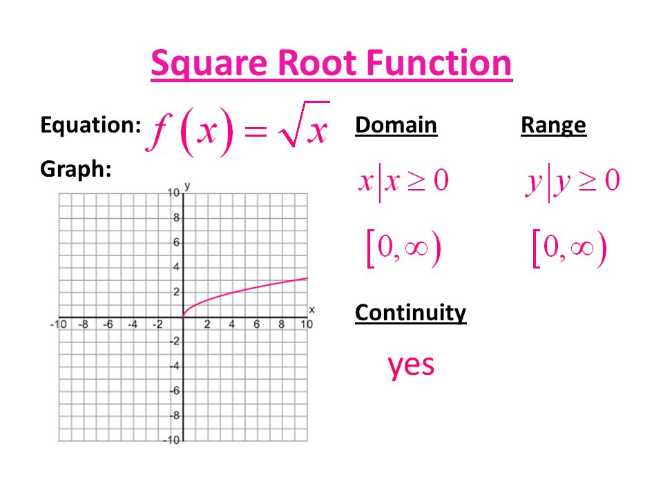Find Domain And Range Of A Graph