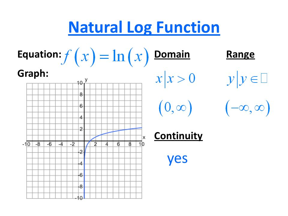 domain and range of logarithmic functions pdf