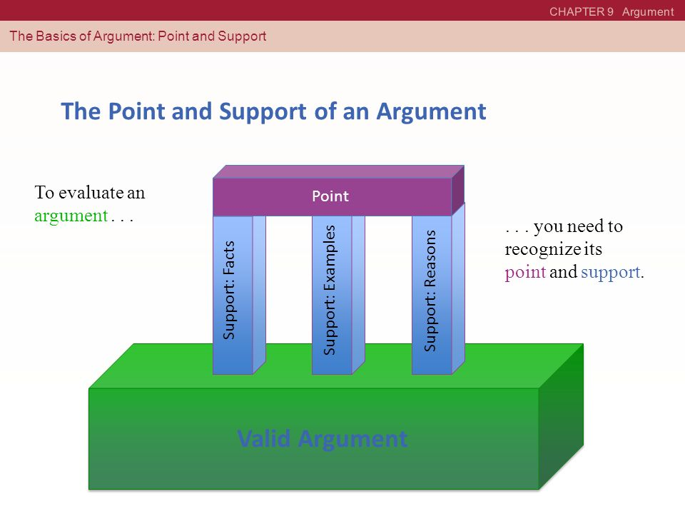 The Point and Support of an Argument