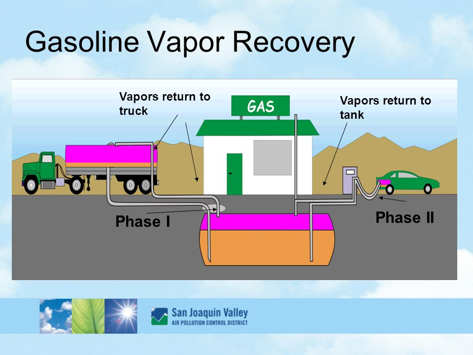 Phase Ii Enhanced Gasoline Vapor Recovery And In Station