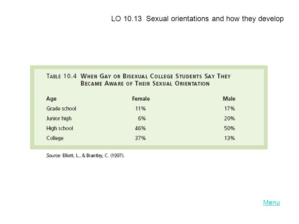 LO 10.13 Sexual orientations and how they develop
