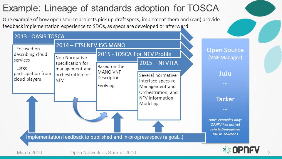 14 march 2016 bryan sullivan att artur tyloch canonical ppt 3 example lineage of standards adoption for tosca malvernweather Choice Image