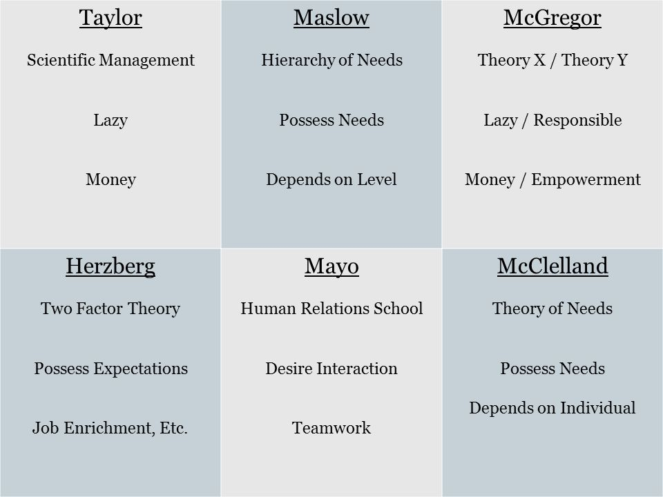 taylor and mayo motivation theory management essay Taylor's contributions to management theory essay - this paper describes on one of the famous management theorist frederick winslow taylor, who introduced to society about the scientific management theories.