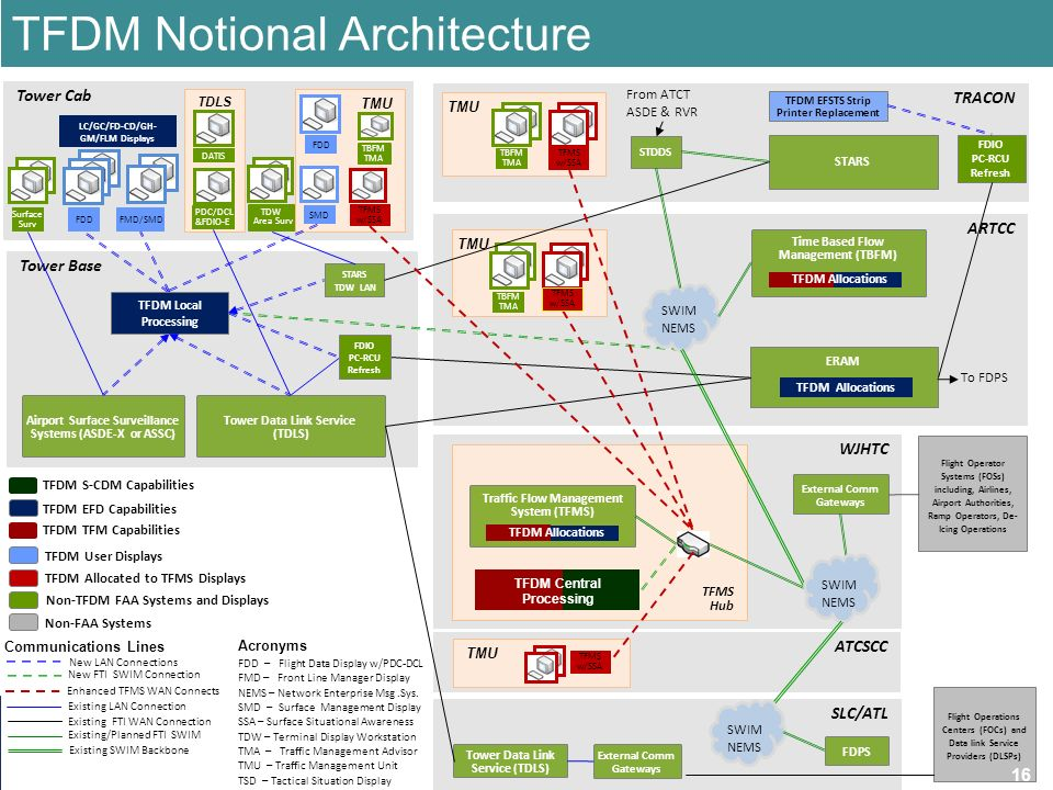 Faa industry outreach tfdm tfms october 2 ppt download for Notion architecture