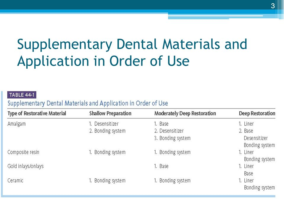 Dental liners bases and bonding systems ppt video online download supplementary dental materials and application in order of use pronofoot35fo Images