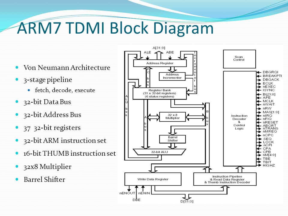 Bon ARM7 TDMI Block Diagram Von Neumann Architecture 3 Stage Pipeline