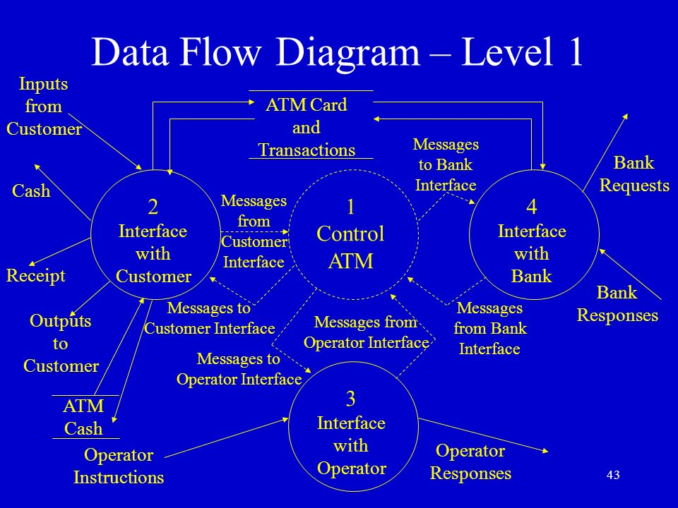 Requirements document for the banking system ppt video online download 43 data flow diagram ccuart Images