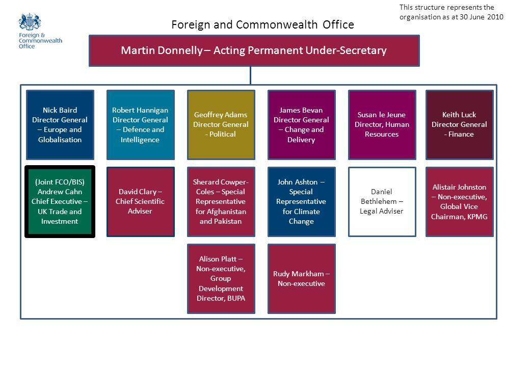 bis organisation chart