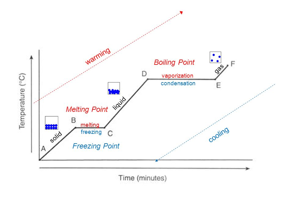 Difference Between Melting Point and Freezing Point