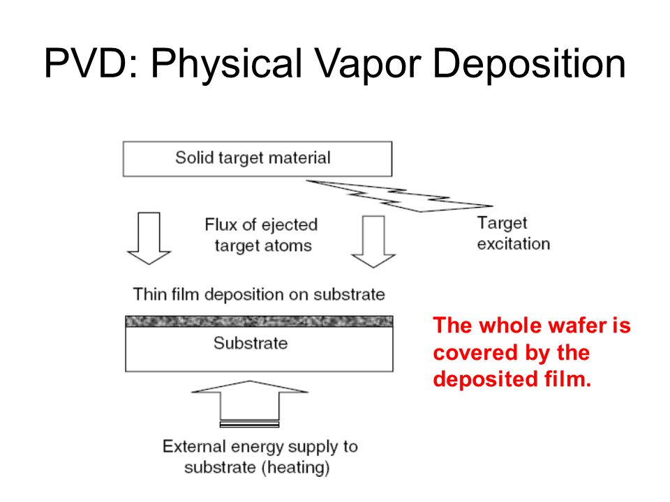 physical vapor deposition What is pvd coating pvd stands for physical vapor deposition it is a process carried out under high vacuum and, in most cases, at temperatures.