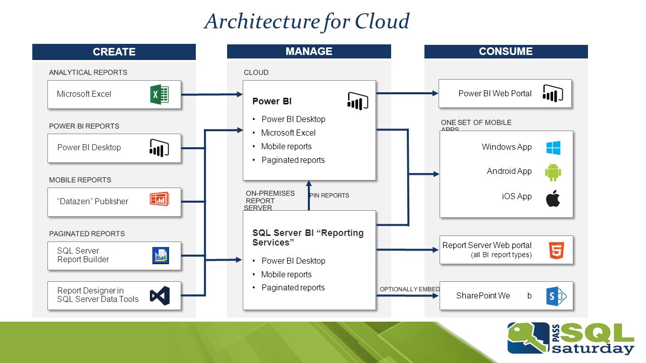Sql server reporting services ppt video online download for Online architecture design services