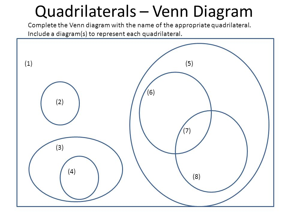 Quadrilaterals graphic organizers ppt video online download 4 quadrilaterals venn diagram ccuart Choice Image