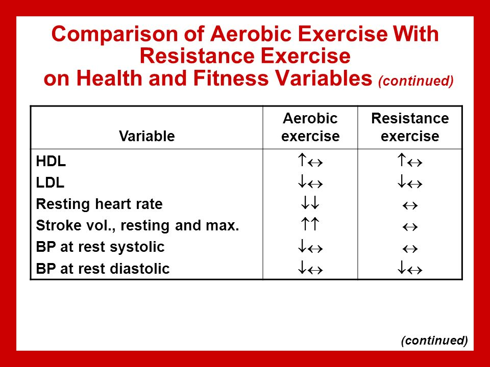 a comparison of bodybuilder and aerobic The physical training component consists of aerobic exercise, which  emerged , indicating no between-group differences in aerobic fitness.