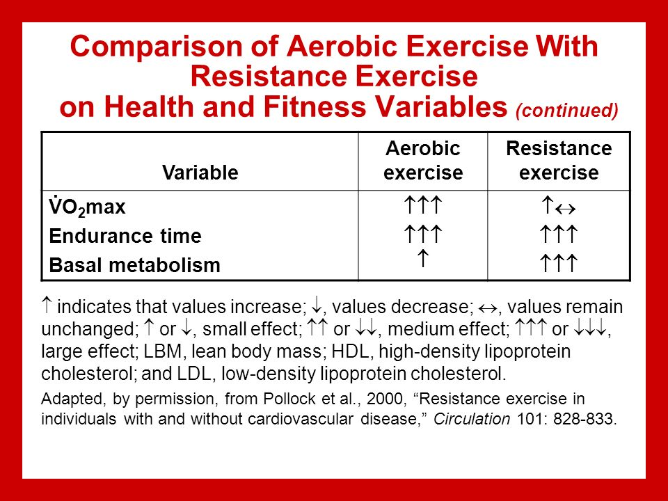 aerobic and resistance training effect on lipoprotein levels Lal v, raj a, bhandari b chronic effects of aerobic and resistance exercise on   they reported that cholesterol levels are affected only by long-term exercise.