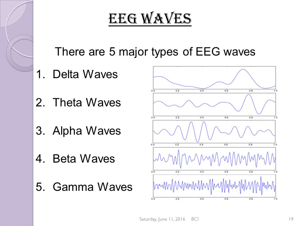 how to change brain waves at will