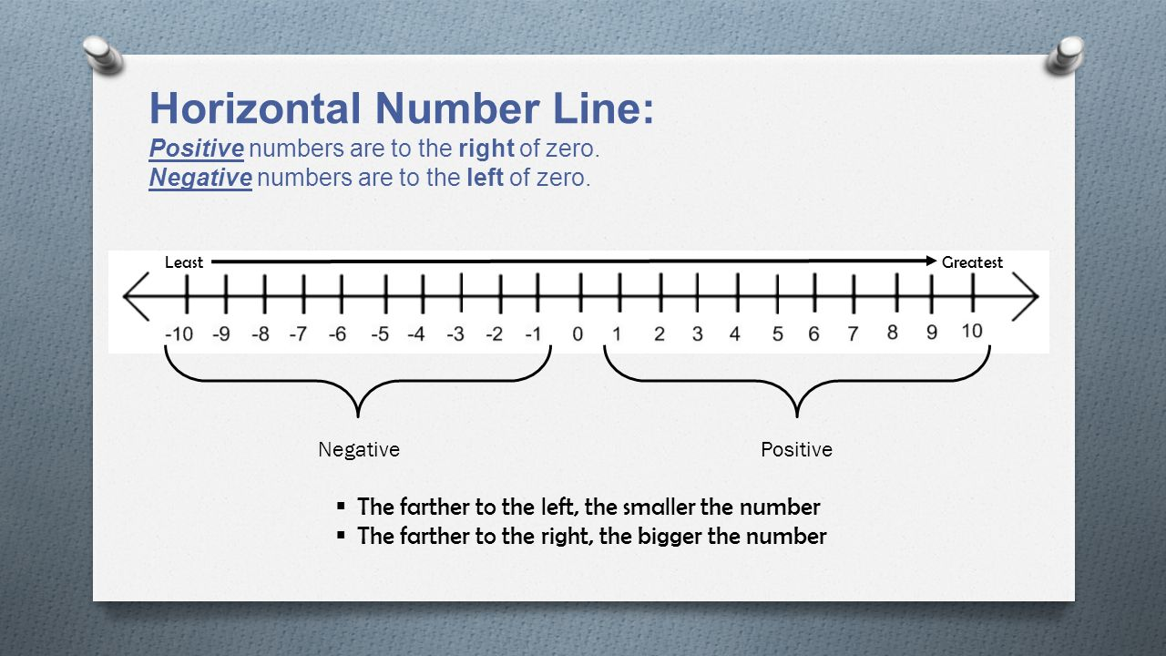 worksheet Horizontal Number Line module 3 rational numbers ppt download horizontal number line positive are to the right of zero