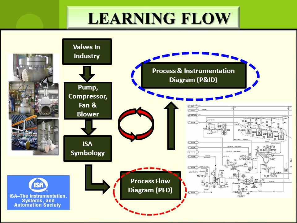 Process & Instrumentation Pump, Compressor, Fan & Blower